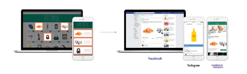 Come avviene il remarketing con Facebook e Instagram