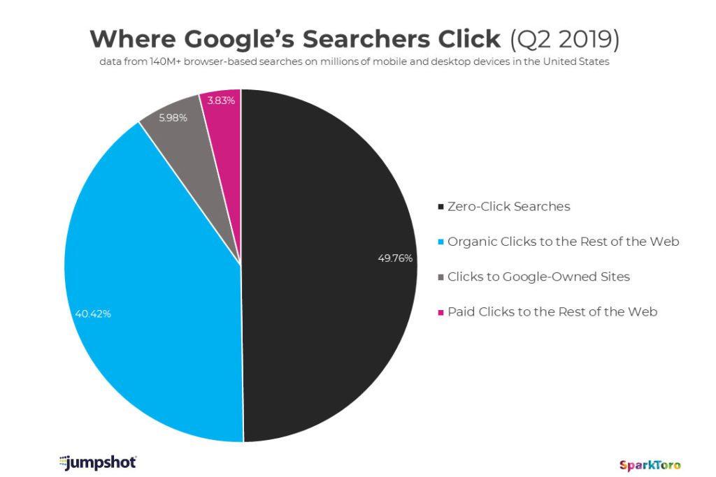 Percentuale dei click fatti su Google nel 2019