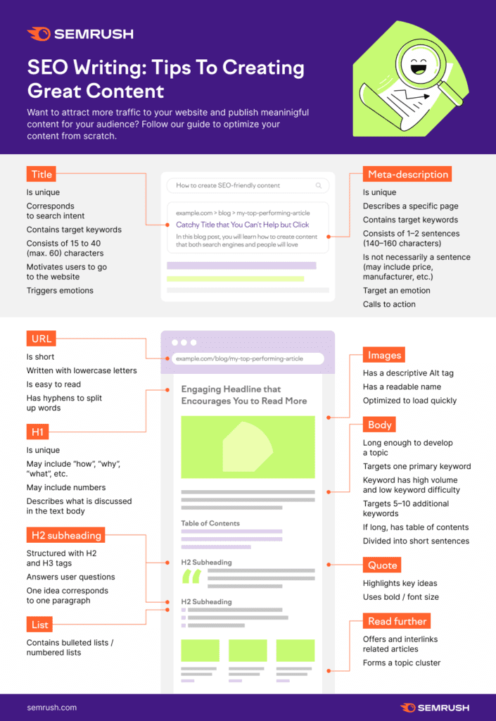 infografica come scrivere titolo contenuto SEO friendly