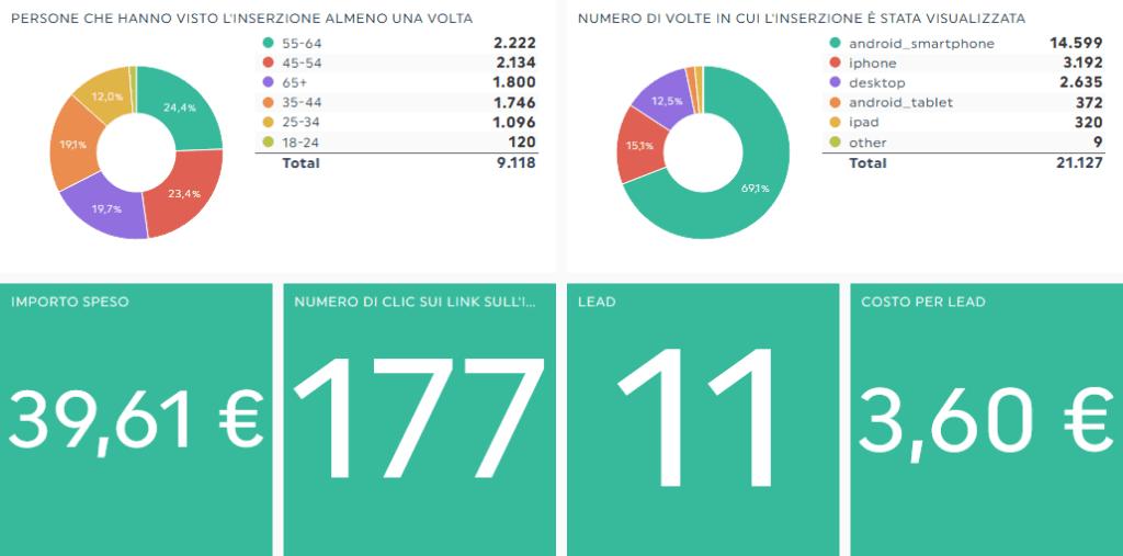 lead generate in una settimana su Facebook